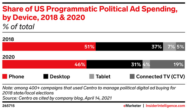 The Ad Platform: Where political advertisers spent on digital media in 2020