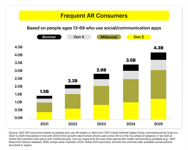 The Next Inflection Point: More than 100 million consumers are shopping with AR