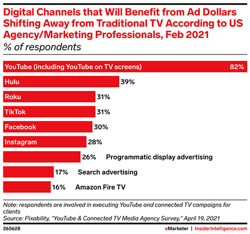 YouTube stands to benefit as marketers pivot from traditional TV