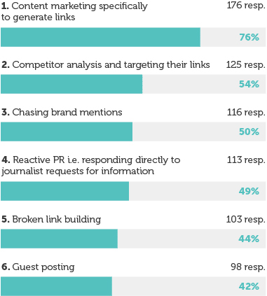 13 Takeaways from the state of link building report 2021