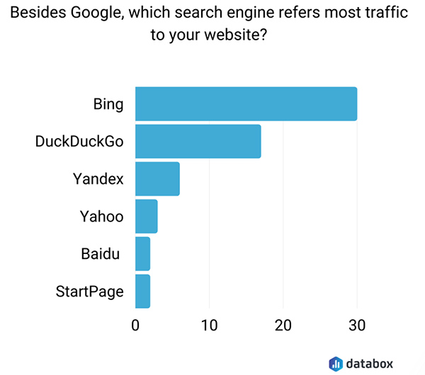 5 Alternative search engines to Google you should optimize your website for
