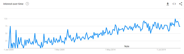 Car LED light Google Trend