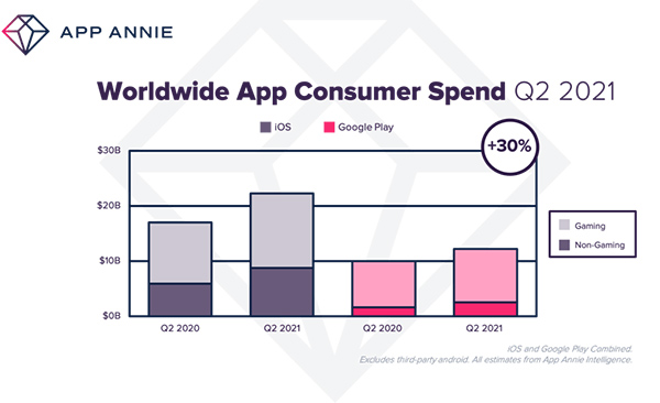 Consumer spending in apps breaking records at $34 billion in Q2 2021
