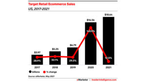 Target will top $18 billion in US ecommerce sales this year