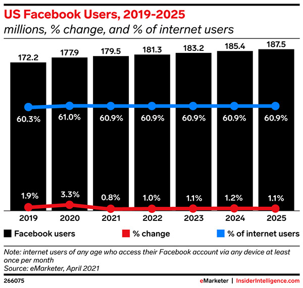 Facebook will post its slowest US user growth ever in 2021