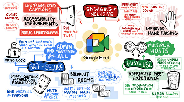 Google Meet is more secure, easy to use and engaging