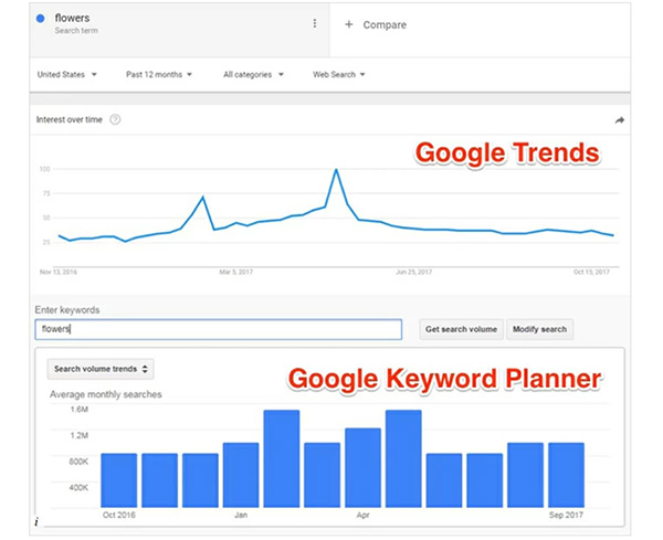Google Trends: How to use Google trending searches to increase your own traffic