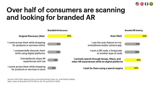 How branded AR influences purchasing