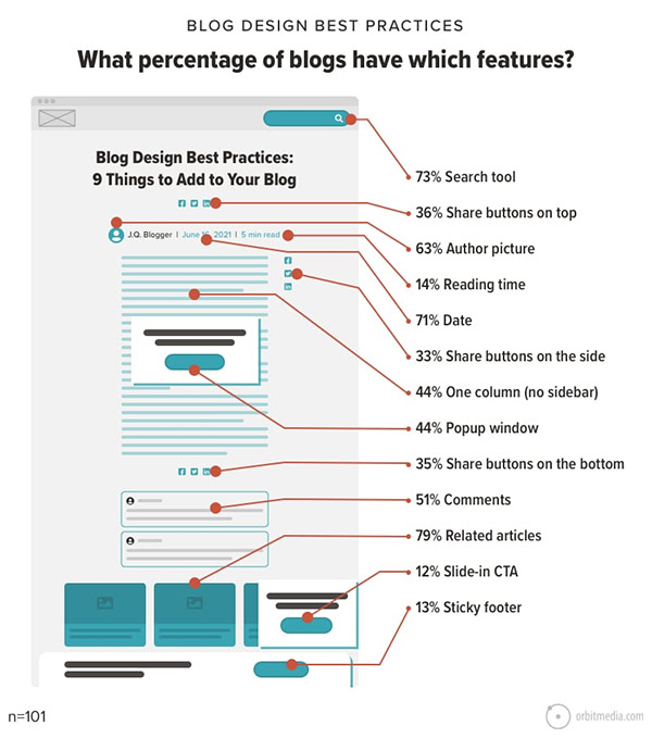 How to design a blog: The 13 best practices of the top 100+ marketing blogs