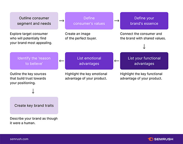 How to do brand positioning: a value-based approach
