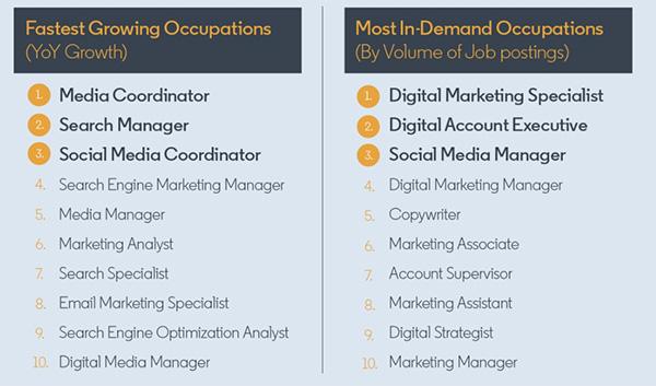 LinkedIn lists top 10 in-demand marketing skills