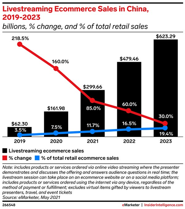 Livestreaming ecommerce takes baby steps in the US