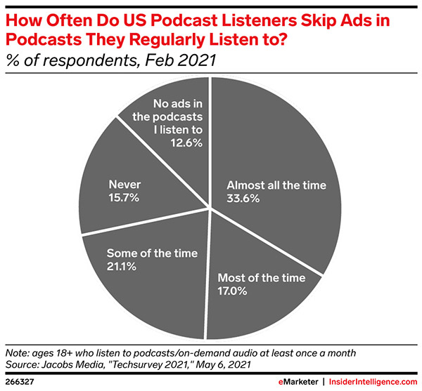 Over 70% of US podcast listeners fast forward through ads