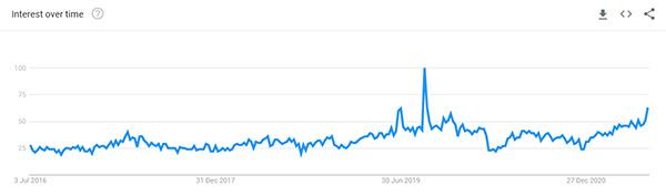 Shapewear Google Trend