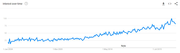 Shower head Google Trend