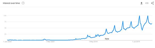 Smart Watch Google Trend