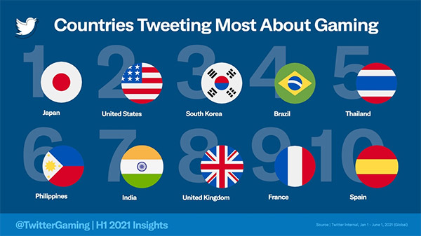 Twitter shares new insights into the rising gaming discussion via tweets