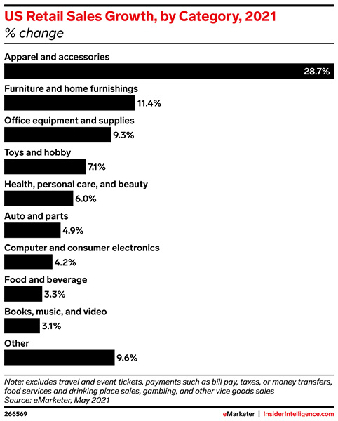 What US retail categories are growing the fastest?
