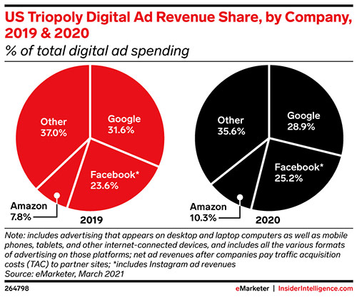 What will the media world look like in 2030? Digital ads, shopping, and banks