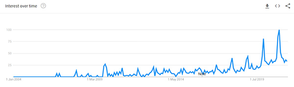 Wireless Charging Station Google Trend