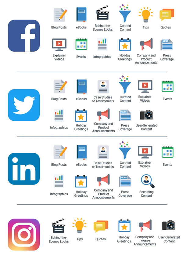 15 Types of content to post on social media to keep your feed fresh