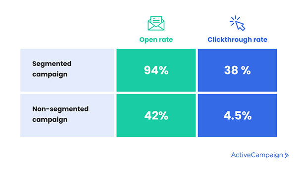 30+ Critical email marketing statistics for 2021