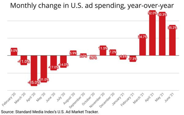 Ad market grows 35.2% in June, marks fourth consecutive month of expansion
