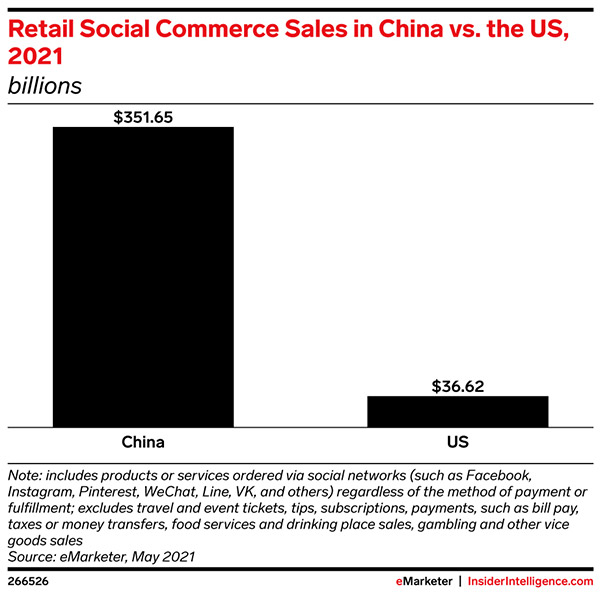China generates nearly 10 times the social commerce sales of the US