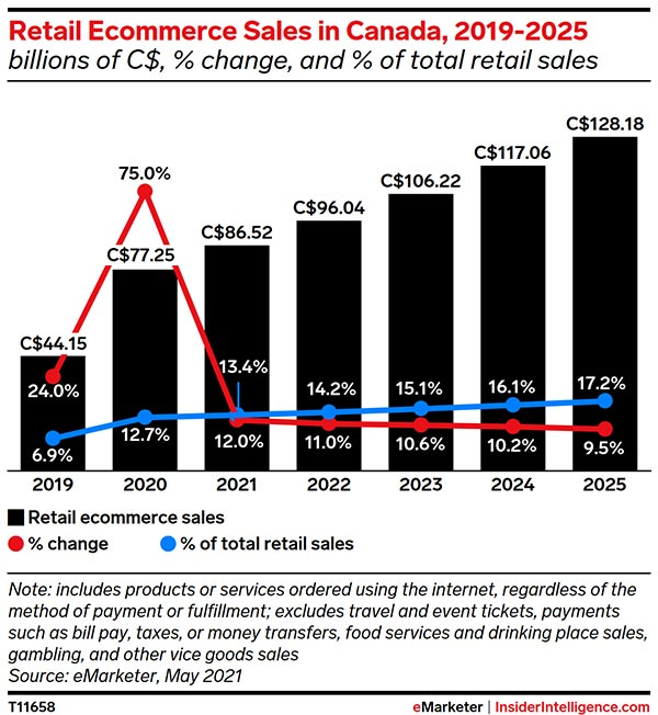 Ecommerce in Canada has nearly doubled since 2019