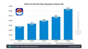 Pokémon GO reaches $5 billion in player spending