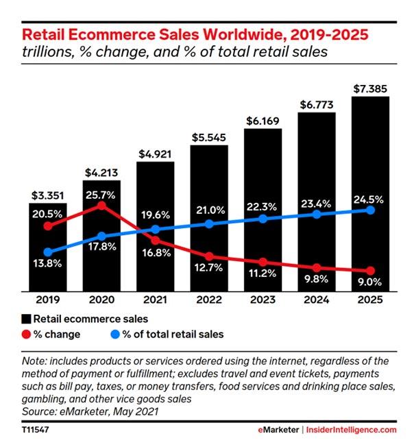 Global ecommerce forecast 2021