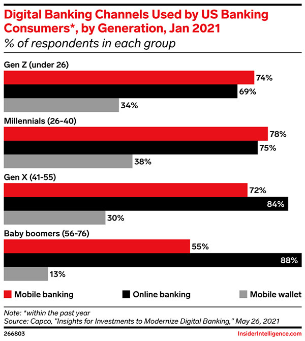 Most US boomers bank online but shy away from mobile wallets