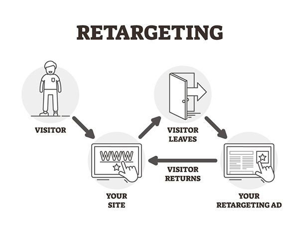 Retargeting ads that will bring your audience back