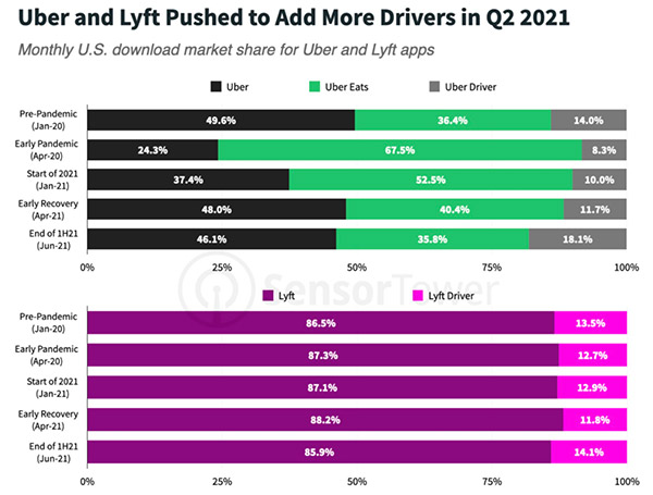 Ride-sharing app downloads recover while food delivery is done in H1 2021