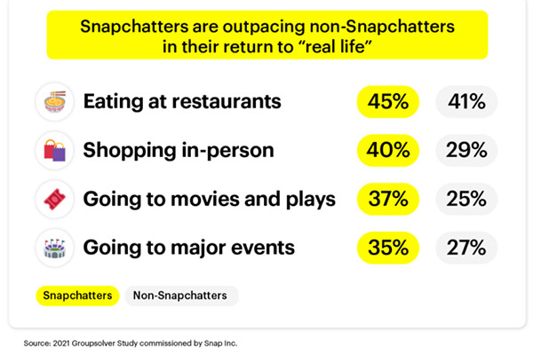 Snapchat shares new data on how its users are preparing for a return to normal, pre-COVID life