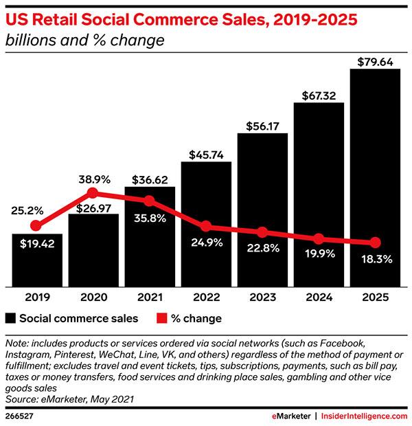 Social commerce surpasses $30 billion in the US