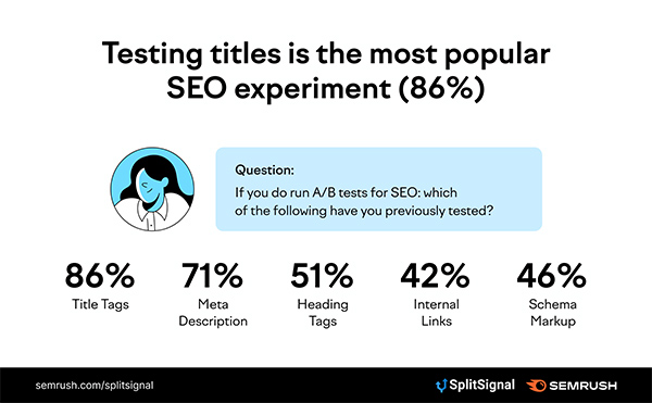The state of statistical SEO split-testing in 2021