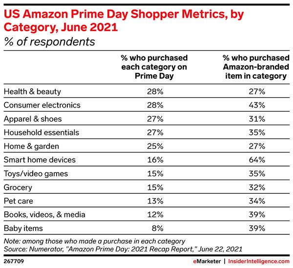 The top US product categories on Prime Day 2021