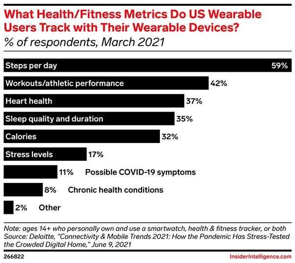 The top health and fitness metrics tracked by US wearable users