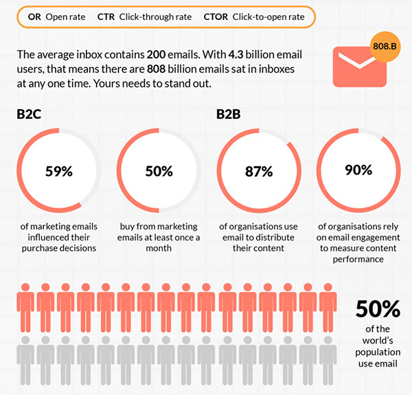 Think email marketing is dead