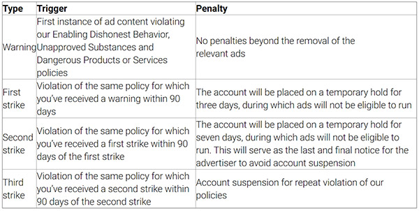 Three strikes, you're out: Google's new ad policy violations pilot