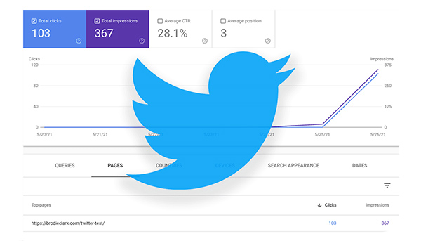 Twitter Carousels & Google Search: An experiment (real data), how measurement works & more