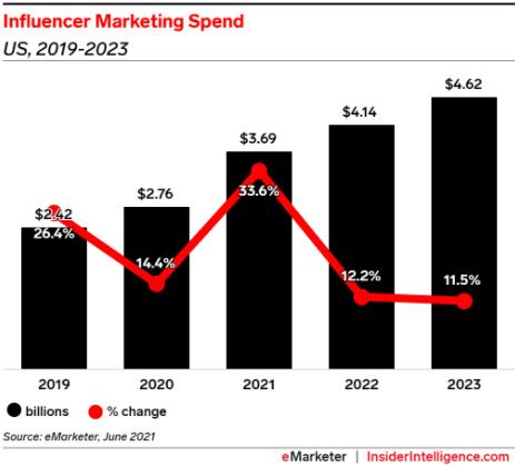 US influencer spending to surpass $3 billion in 2021