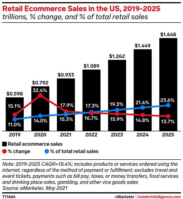 US retail ecommerce sales continue to climb toward $1 trillion