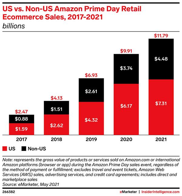 US vs. Non-US Amazon Prime Day retail ecommerce sales
