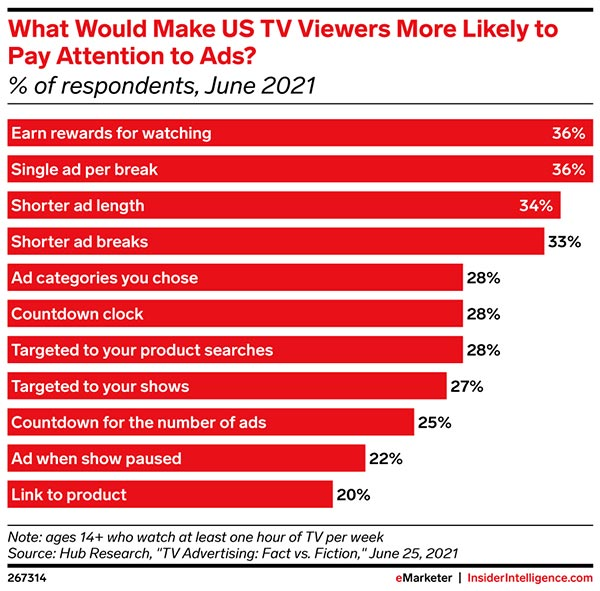 What strategies will make US TV viewers pay attention to ads?