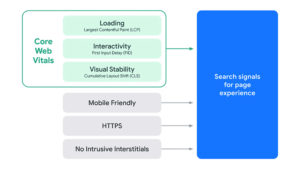 Google Changes Page Experience Ranking Signal Criteria