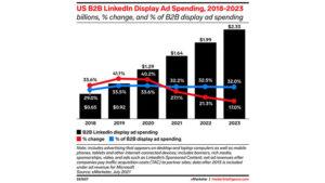 LinkedIn holds a third of all US B2B digital display ad revenue