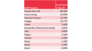 Data: Most Popular Google Search Features Are People Also Ask & Local Pack