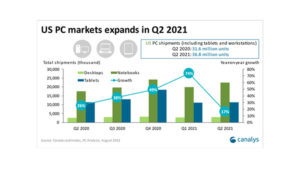 US PC market grows 17% in Q2 2021 as notebook popularity booms